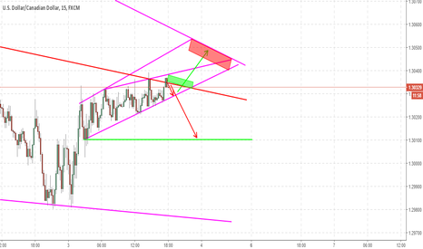 USDCAD: USDCAD Play