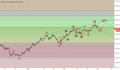 XAUUSD: GOLD - EXPECTING A FINAL PUSH BEFORE THE MAJOR DROP