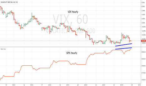 VIX: How to Use the VIX Intraday