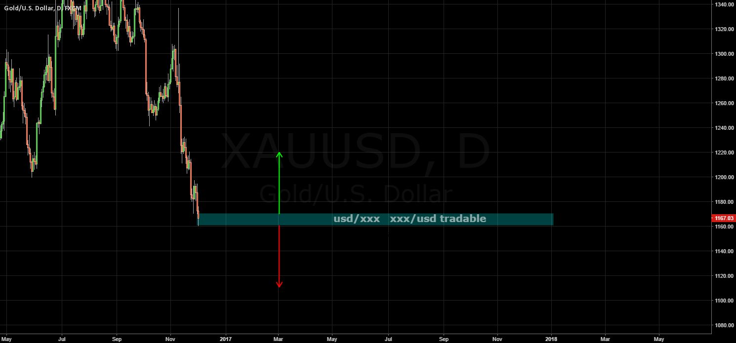 GOLD / NFP direction / xxx/usd ^ usd/xxx