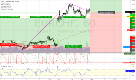 EURCHF: EURCHF @ long/short tradingzone 4 this 17th week `17