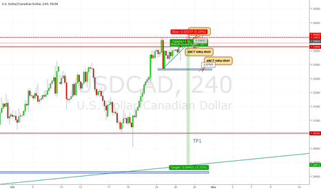 USDCAD: USD CAD IDEA FOR SHORT