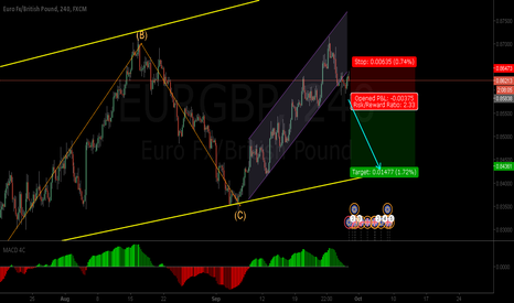EURGBP: EURGBP - Bullish trend coming to an end