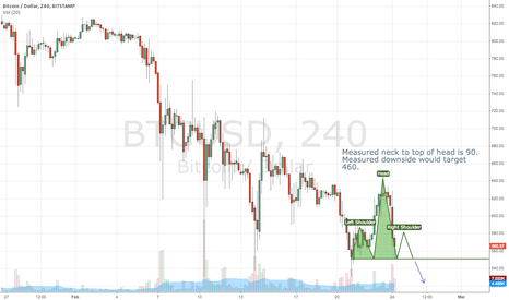 BTCUSD: Head and Shoulders, $460 Price Target