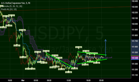 USDJPY: Consolidation of the daily uptrend