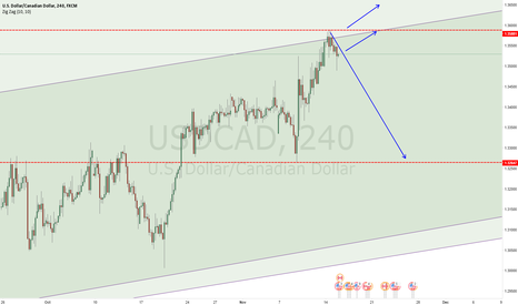 USDCAD: USDCAD Daily View