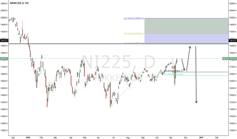 NI225: NIKKEI INDEX - YOU CAN KNOW YEN BEARISH WHAT WILL DO- ABU YOUSEF