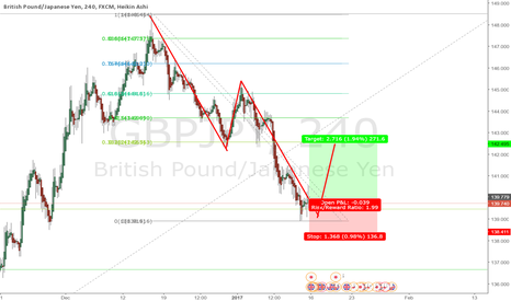 GBPJPY: AB=CD on GBPJPY