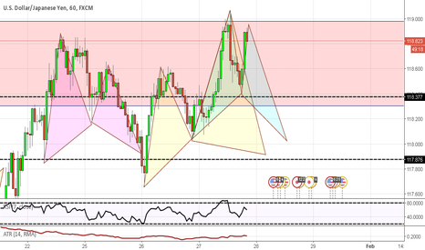 USDJPY: Potential Cypher becomes Potential Gartley