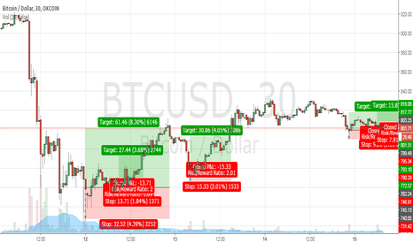 BTCUSD: Bitcoin 30minutes Bullish Candles Now/Live? BTC BTCUSD BTCCNY