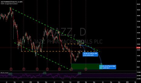 JAZZ: JAZZ Long-term Trend Continuation