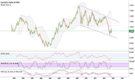 EURUSD: EURUSD Monthly Long term buy