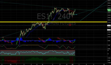 ES1!: S&P 500