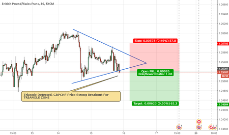 GBPCHF: GBPCHF TRIANGLE OUT ZONE SELL