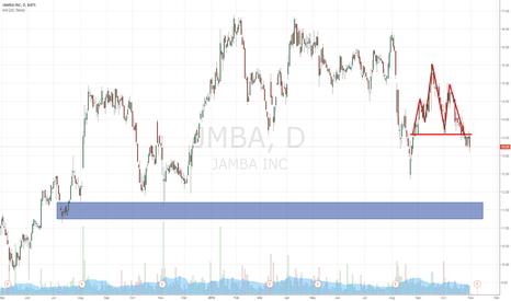 JMBA: JMBA Head and Shoulders Pattern