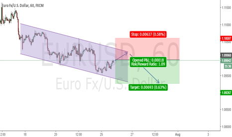 EURUSD: EURUSD Potential Short