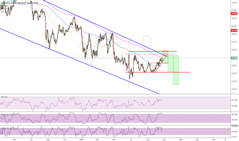 AUDJPY: AudYen hitting topside of weekly downtrend channel