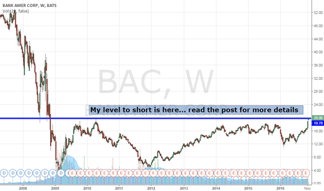 BAC: I Am Shorting: $BAC As It Nears 7 Year High Pivot