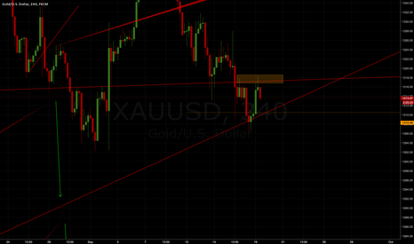 XAUUSD: GOLD test Resistance waiting for BO