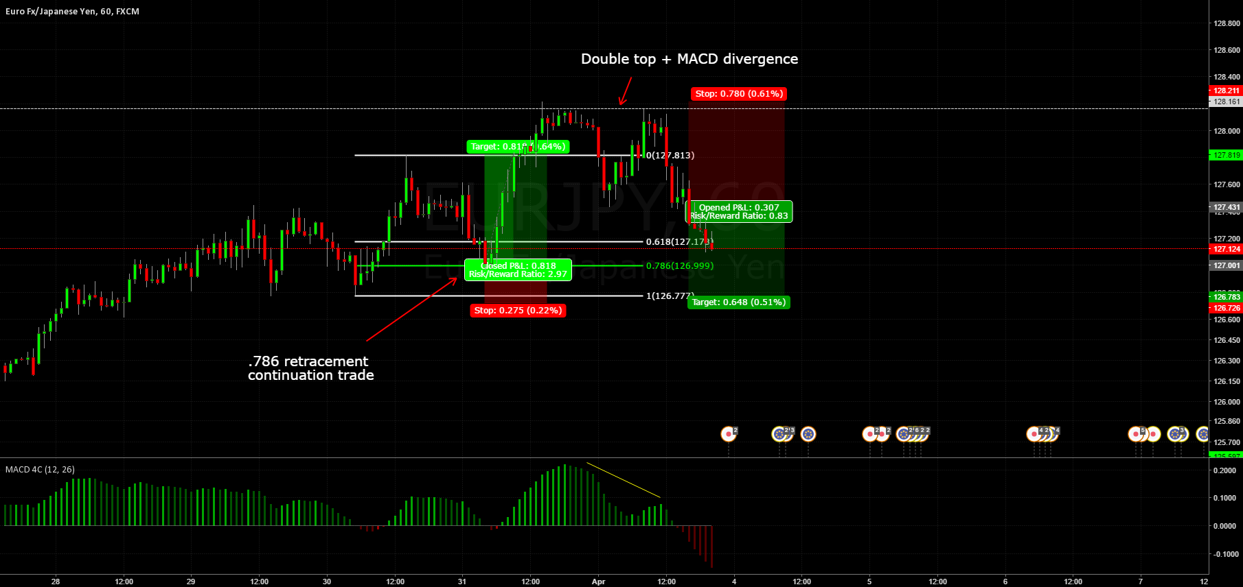 EURJPY (1h) Double top
