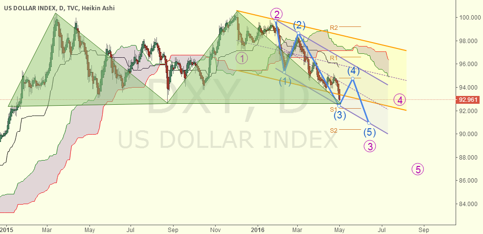 DXY-D, long term bearish won