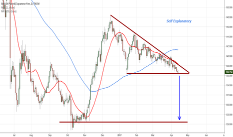 GBPJPY: GBPJPY Flat Bottom (or Descending Triangle)