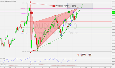 AUDUSD: AUDUSD H4 BAT, AB=CD AND 3 DRIVES PATTERN SETTING UP!