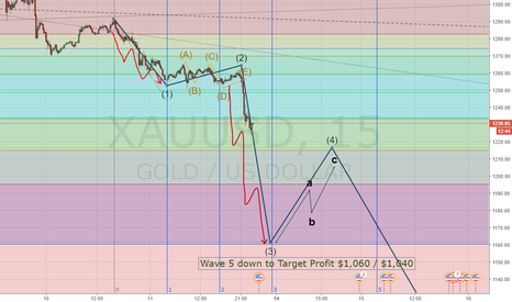 XAUUSD: Continue The Extreme case of GOLD from last night