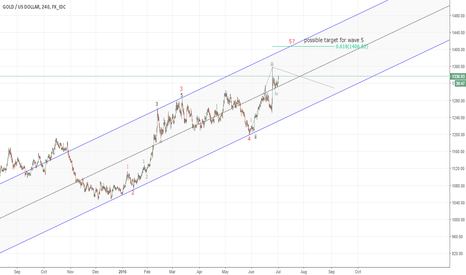XAUUSD: Gold - 5th of 5th wave?