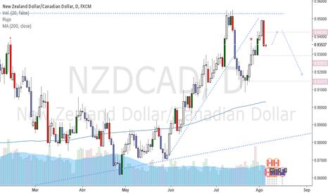 NZDCAD: Se completa el Pullback para buscar cortos