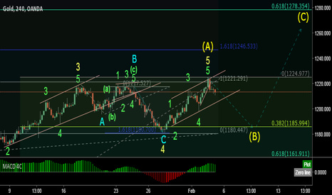 XAUUSD: GOLD short term SELL setup (wave analysis + 2020 forecast)