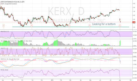 KERX: Looking for a bottom