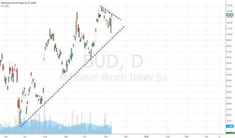 BUD: watch it for new ATH