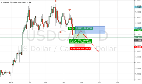 USDCAD: long to the blue area