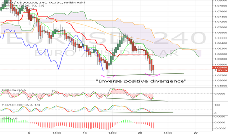 EURUSD: A more interesting short term divergence. (Can be positive)