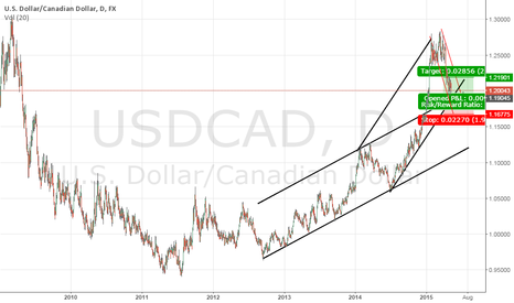 USDCAD: usd cad long D