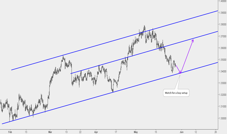 USDCAD: USDCAD: Potential Buy at Lower Parallel of a Rising Channel