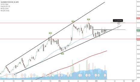 CALM: 15% move on the horizon