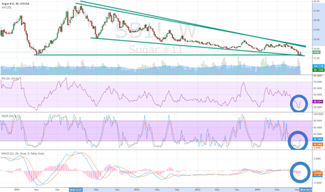 SB1!: Raw Sugar (SB) Confirms Double Bottom @ Descending Wedge Support