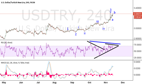 USDTRY: Hell again near 3.30 big short.