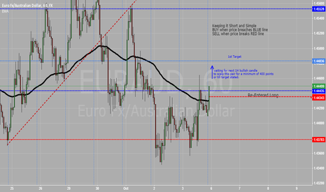EURAUD: Long entry