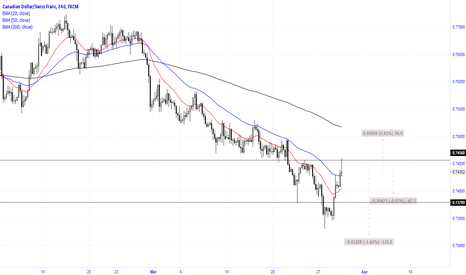 CADCHF: Pin bar at resistanc in a downtrend