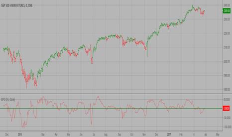 ES1!: Detrended Price Oscillator Strategy