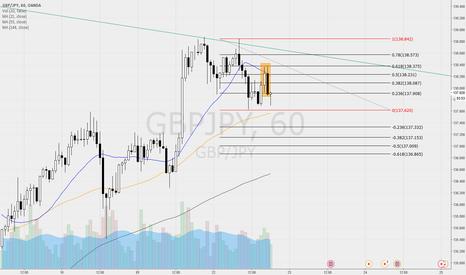 GBPJPY: GBP/JPY - Engulfing Short Pattern