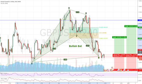 GBPUSD: GBPUSD #4H - Bullish Bat - Long