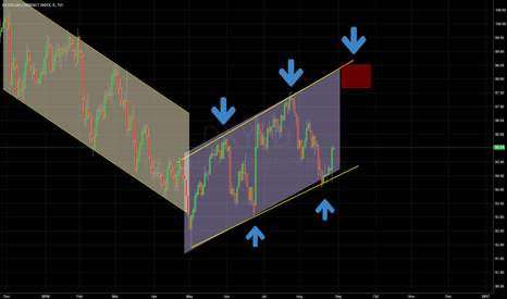 DXY: clearly show