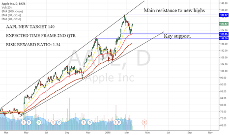 AAPL: AAPL TARGET PRICE 140 FOR 2ND QTR