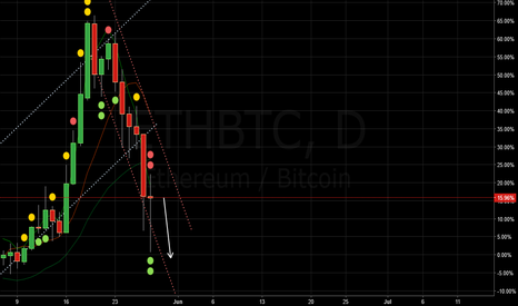 ETHBTC: ETH / BTC in a downtred. Still to continue.