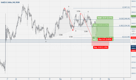 XAUUSD: Xau-Usd Buy ABCD
