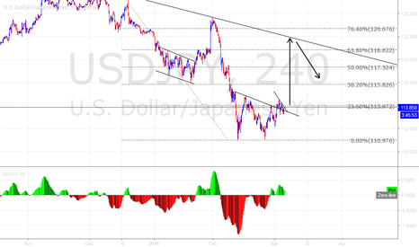 USDJPY: USD/JPY buy setup